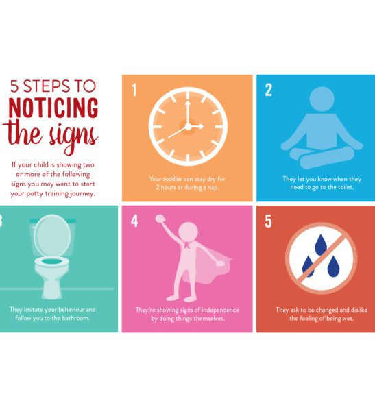 Infographic on how to use Potty Training Pants by Bambinomio at Nurture Collective